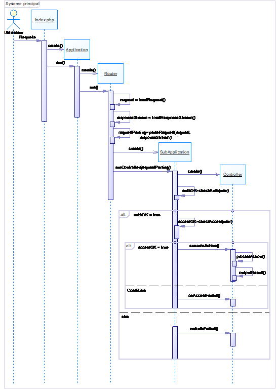 system diagram sequence